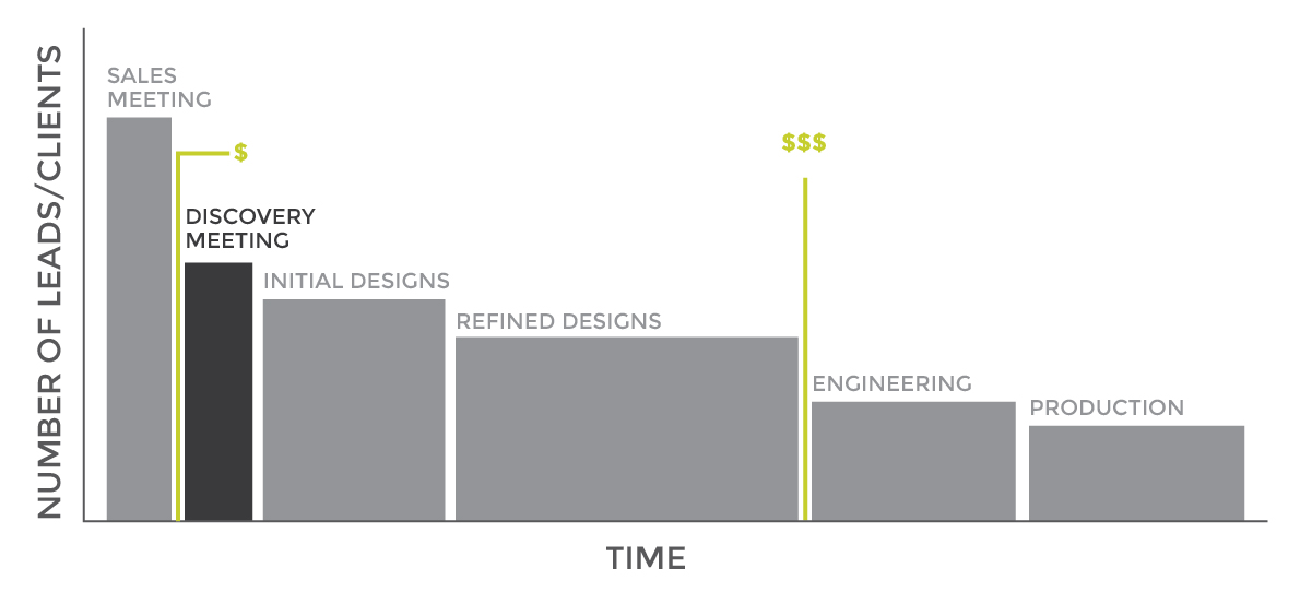 ValueBasedDesignProcess
